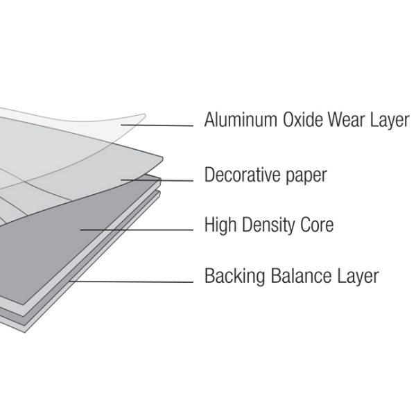 Laminate Construction Prima Planks